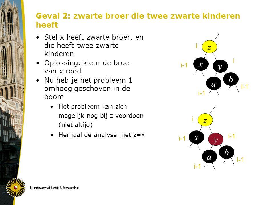 Geval 2: zwarte broer die twee zwarte kinderen heeft Stel x heeft zwarte broer, en die heeft twee zwarte kinderen Oplossing: kleur de broer van x rood Nu heb je het probleem 1 omhoog geschoven in de boom Het probleem kan zich mogelijk nog bij z voordoen (niet altijd) Herhaal de analyse met z=x z x y a b i i-1 i z x y a b i