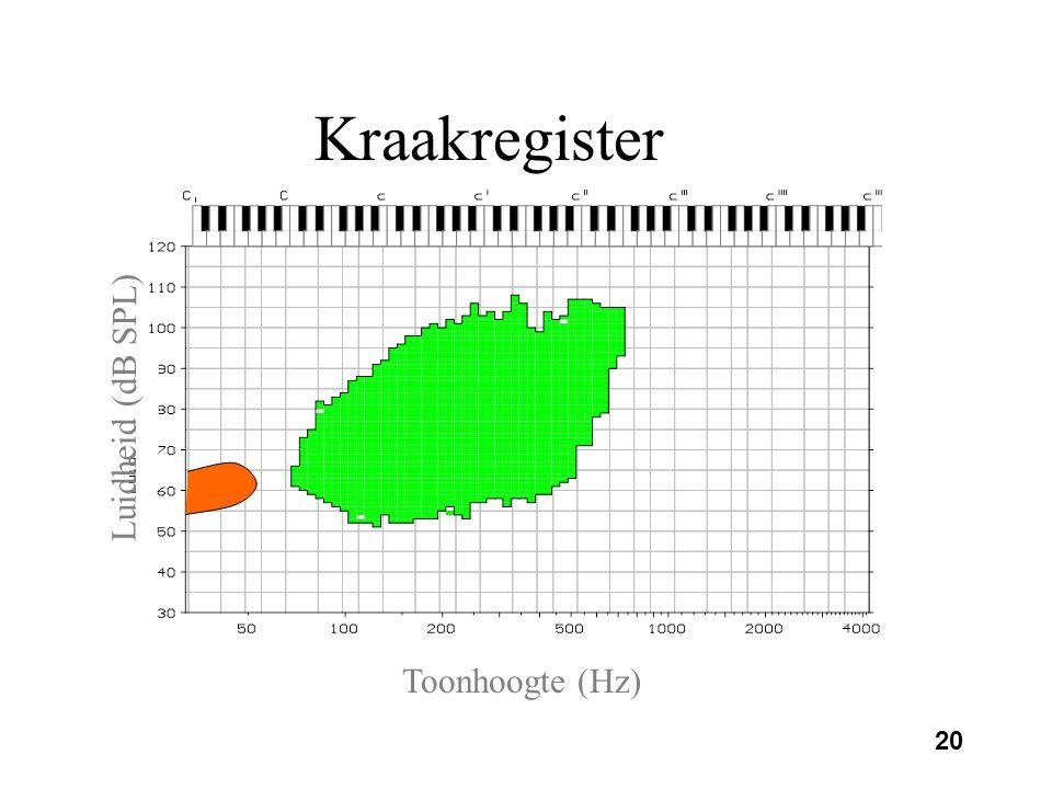 19 Kraakregister Minder dan 50 trillingen per seconde Onregelmatige trilling Lange gesloten periode