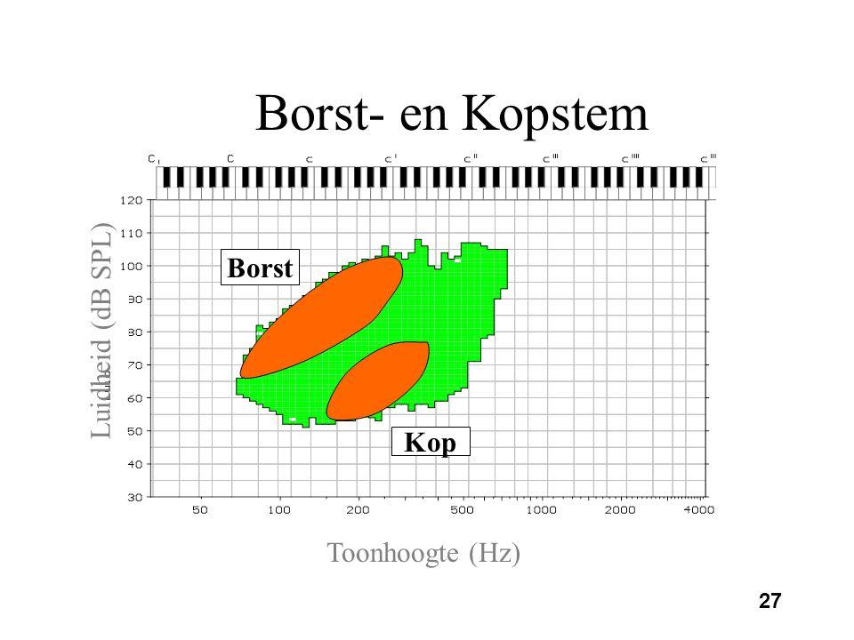 26 Borst- en kopstem Verwijzen naar secundaire lichaamstrillingen Borststem: luide modale register Kopstem: –mannen: hoge, zachte modale register in o