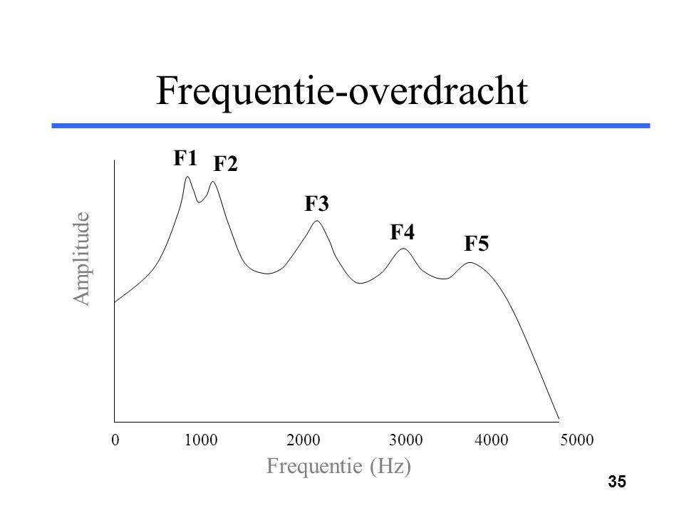 34 Meerdere formanten Het spraakkanaal kan worden beschreven met de eerste vijf resonanties Deze resonanties noemen we formanten De formantfrequenties