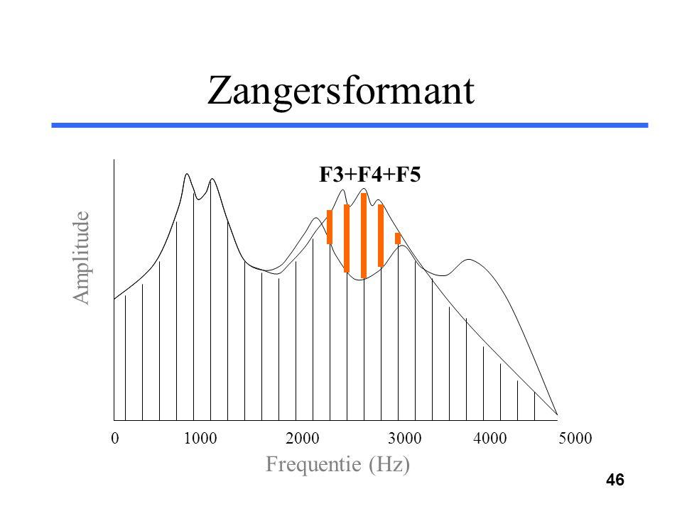 45 Samenwerkende formanten: Zangersformant Frequentie (Hz) Amplitude 0 1000 2000 3000 4000 5000 F4 F5 F3