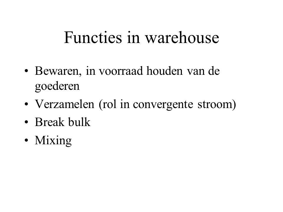 Functies in warehouse Bewaren, in voorraad houden van de goederen Verzamelen (rol in convergente stroom) Break bulk Mixing