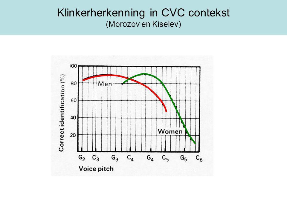 Klinkerherkenning in CVC contekst (Morozov en Kiselev)