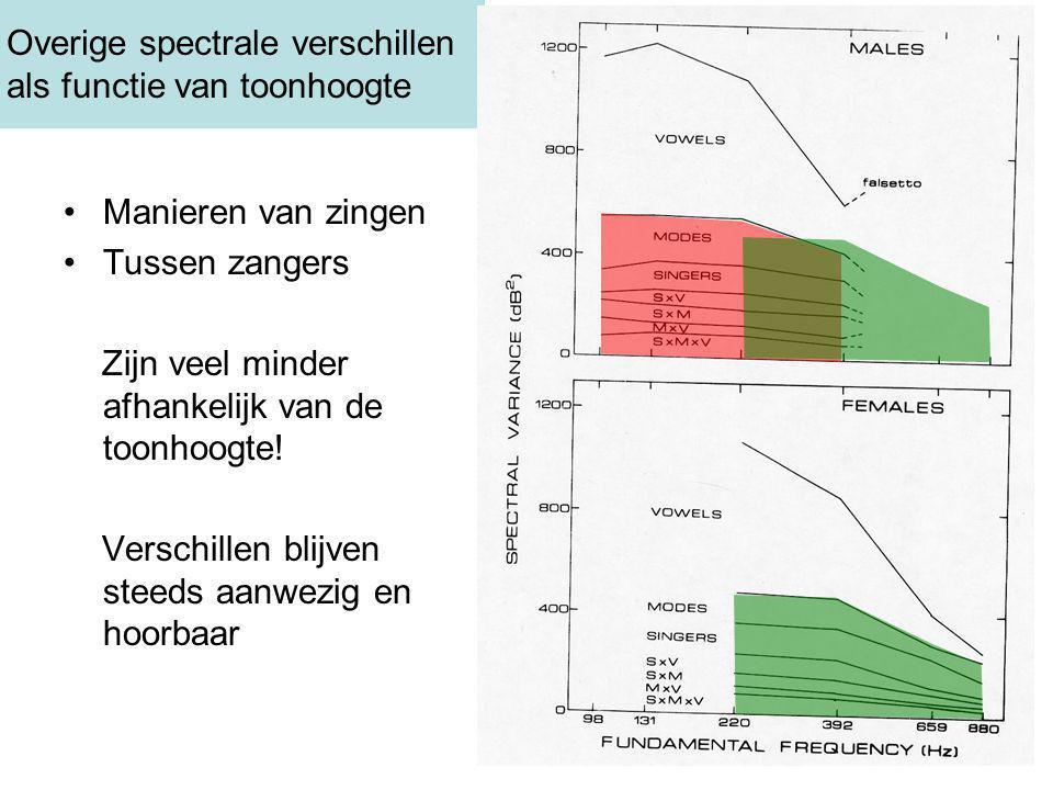 Overige spectrale verschillen als functie van toonhoogte Manieren van zingen Tussen zangers Zijn veel minder afhankelijk van de toonhoogte.