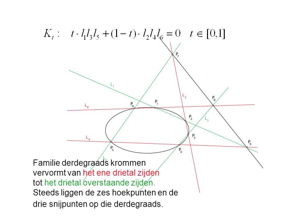 Familie derdegraads krommen vervormt van het ene drietal zijden tot het drietal overstaande zijden. Steeds liggen de zes hoekpunten en de drie snijpun