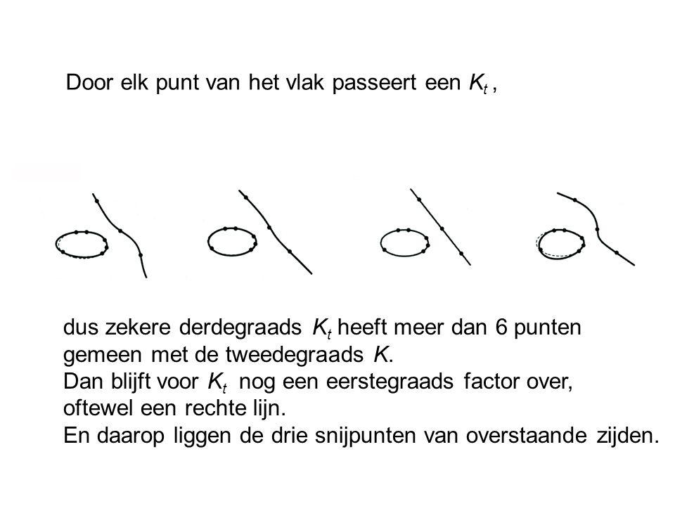 dus zekere derdegraads K t heeft meer dan 6 punten gemeen met de tweedegraads K. Dan blijft voor K t nog een eerstegraads factor over, oftewel een rec