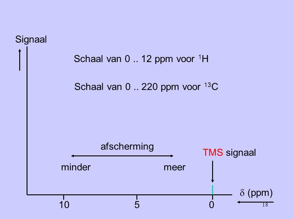 18 Signaal  (ppm) 0510 Schaal van 0..12 ppm voor 1 H Schaal van 0..