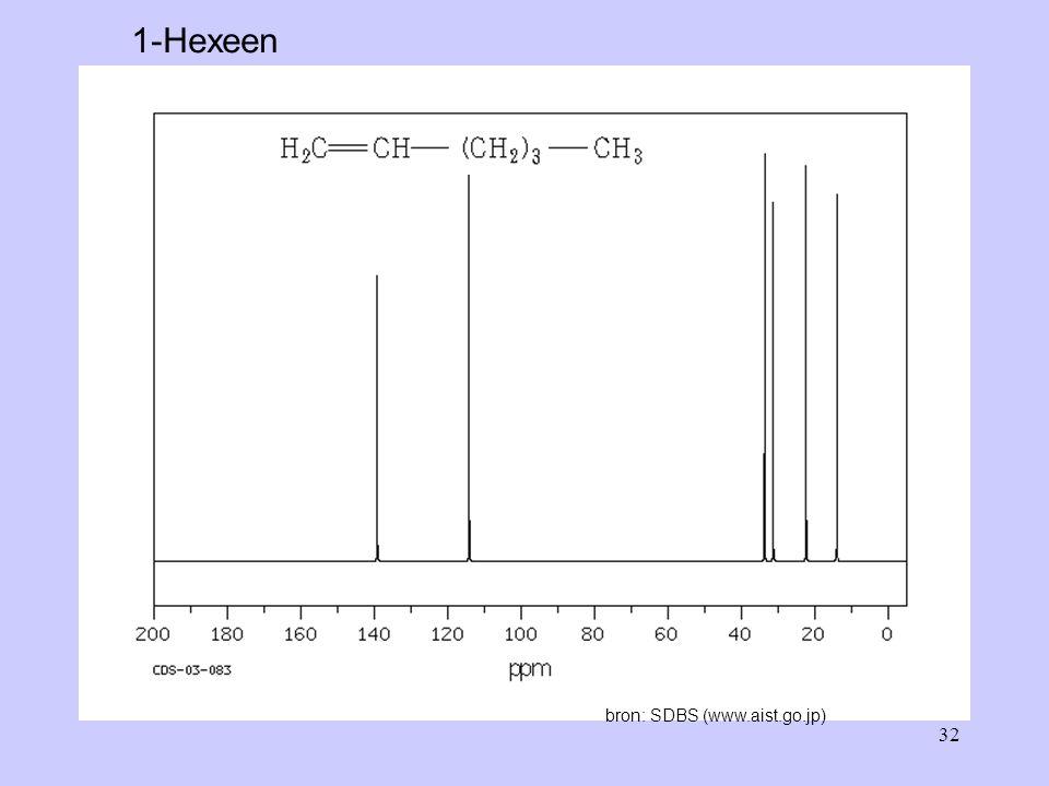 32 1-Hexeen bron: SDBS (www.aist.go.jp)