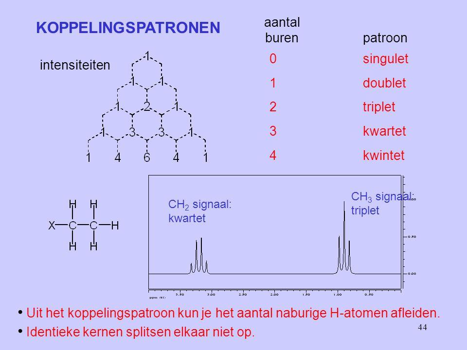 44 KOPPELINGSPATRONEN aantal buren patroon 0singulet 1doublet 2triplet 3kwartet 4kwintet CH 3 signaal: triplet CH 2 signaal: kwartet Uit het koppelingspatroon kun je het aantal naburige H-atomen afleiden.