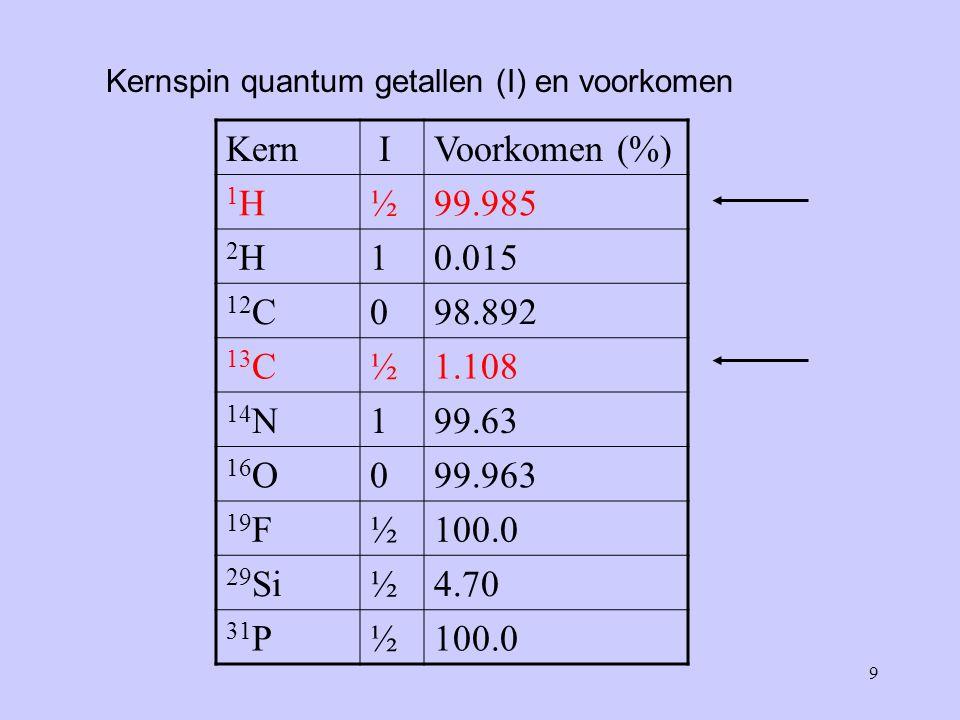 9 Kernspin quantum getallen (I) en voorkomen Kern IVoorkomen (%) 1H1H½99.985 2H2H10.015 12 C098.892 13 C½1.108 14 N199.63 16 O099.963 19 F½100.0 29 Si½4.70 31 P½100.0