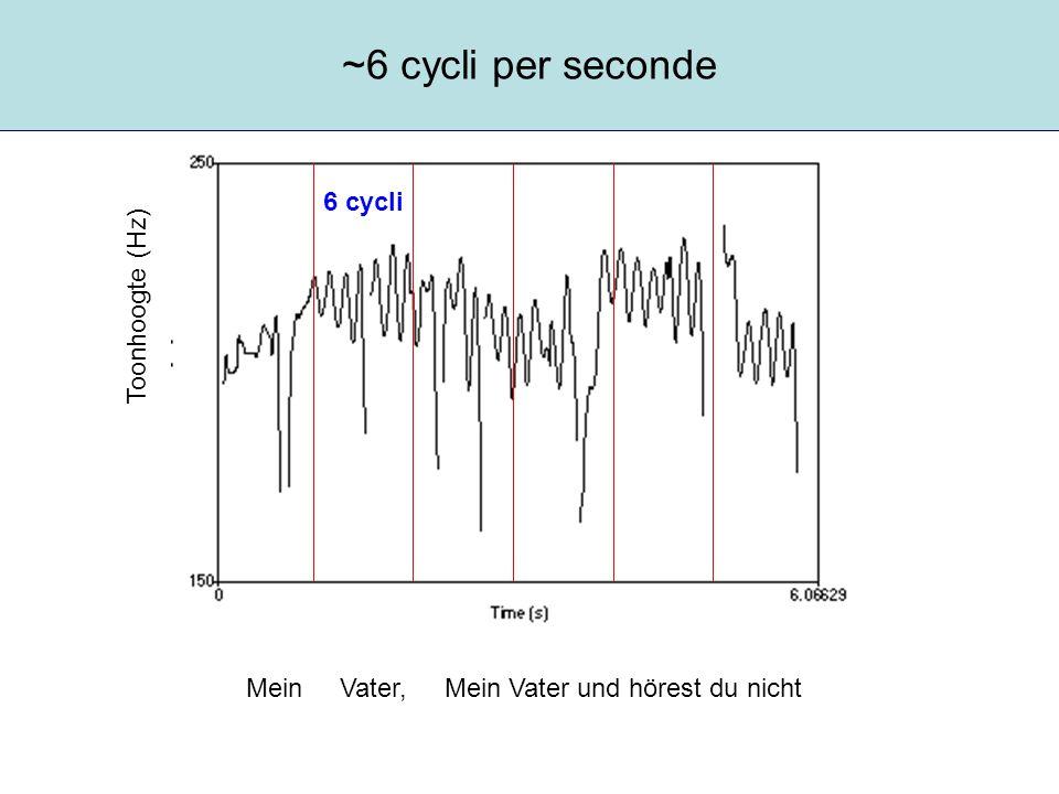 Vibrato: regelmatige verandering in toonhoogte Vibratofrequentie (rate) ~ 6 Hz Vibratomodulatiediepte (extent) ~ 1 halve toon (50 cents) Vorm: sinusoidaal Regelmatigheid Toonhoogte (Hz)