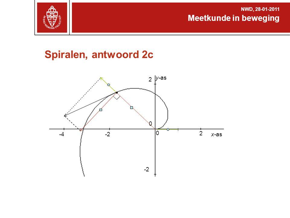 Spiralen, antwoord 2c Meetkunde in beweging NWD, 28-01-2011 -2 -4 0 0 2 2 -2 x-as y-as