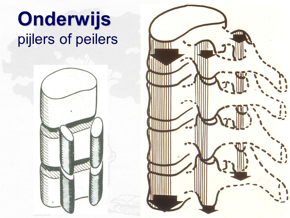 Onderwijs Onderwijs pijlers of peilers