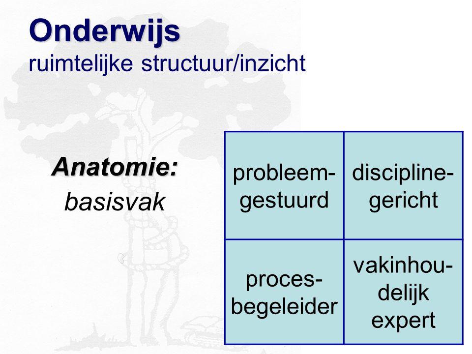 Onderwijs Onderwijs ruimtelijke structuur/inzicht Anatomie: basisvak probleem- gestuurd discipline- gericht proces- begeleider vakinhou- delijk expert