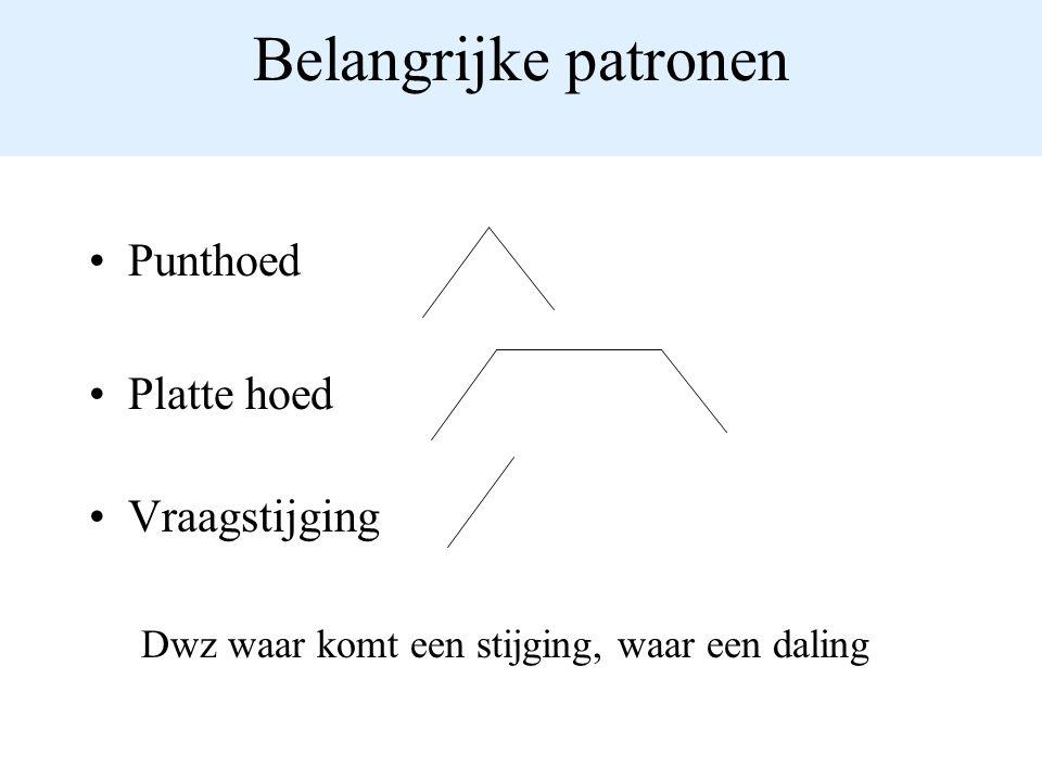Belangrijke patronen Punthoed Platte hoed Vraagstijging Dwz waar komt een stijging, waar een daling