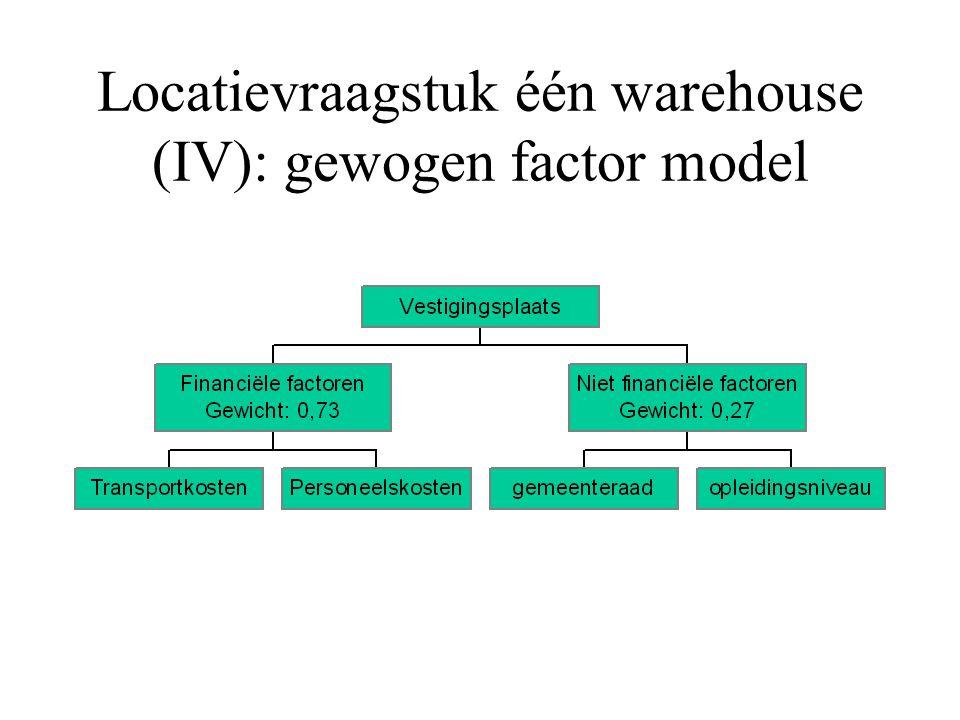 Locatievraagstuk één warehouse (III) : gewogen factor model Alternatieven (bijv d.m.v. wiskundig model) Zowel financiële als niet financiële factoren