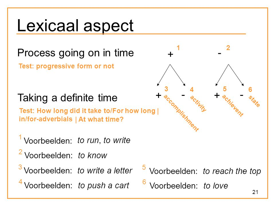 21 Lexicaal aspect Process going on in time + - Test: progressive form or not 1 2 Taking a definite time + 3 - 4 1 Voorbeelden: to run, to write 2 Voo