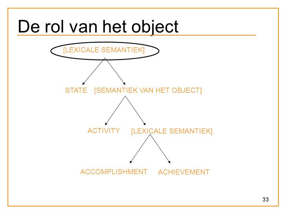 33 De rol van het object ACCOMPLISHMENT ACHIEVEMENT ACTIVITY [LEXICALE SEMANTIEK] [SEMANTIEK VAN HET OBJECT]STATE [LEXICALE SEMANTIEK]