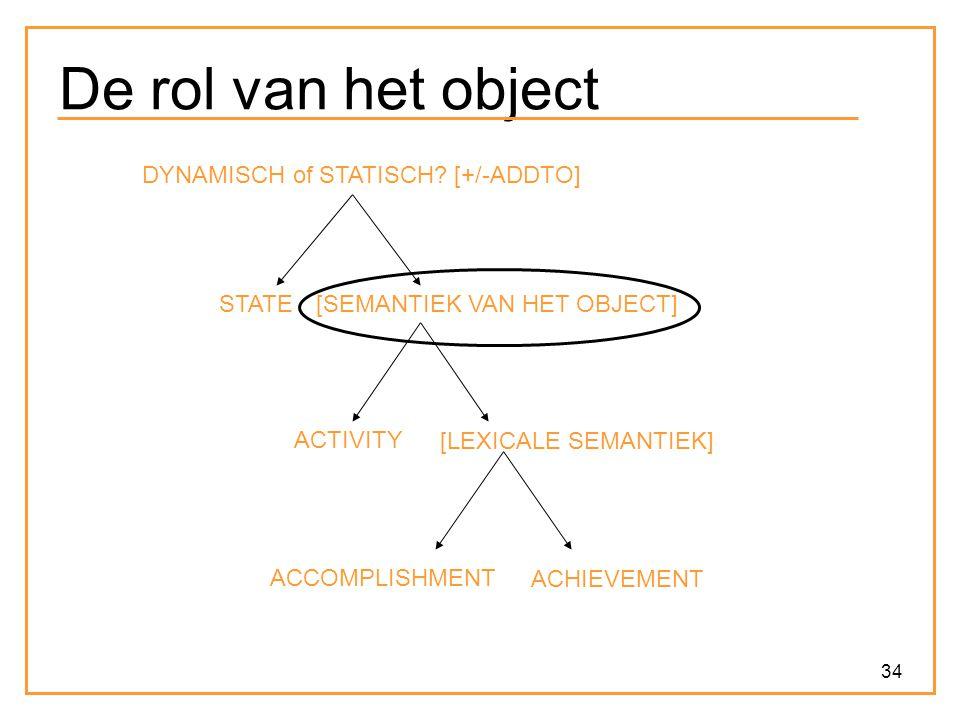 34 De rol van het object ACCOMPLISHMENT ACHIEVEMENT ACTIVITY [LEXICALE SEMANTIEK] [SEMANTIEK VAN HET OBJECT] DYNAMISCH of STATISCH? [+/-ADDTO] STATE