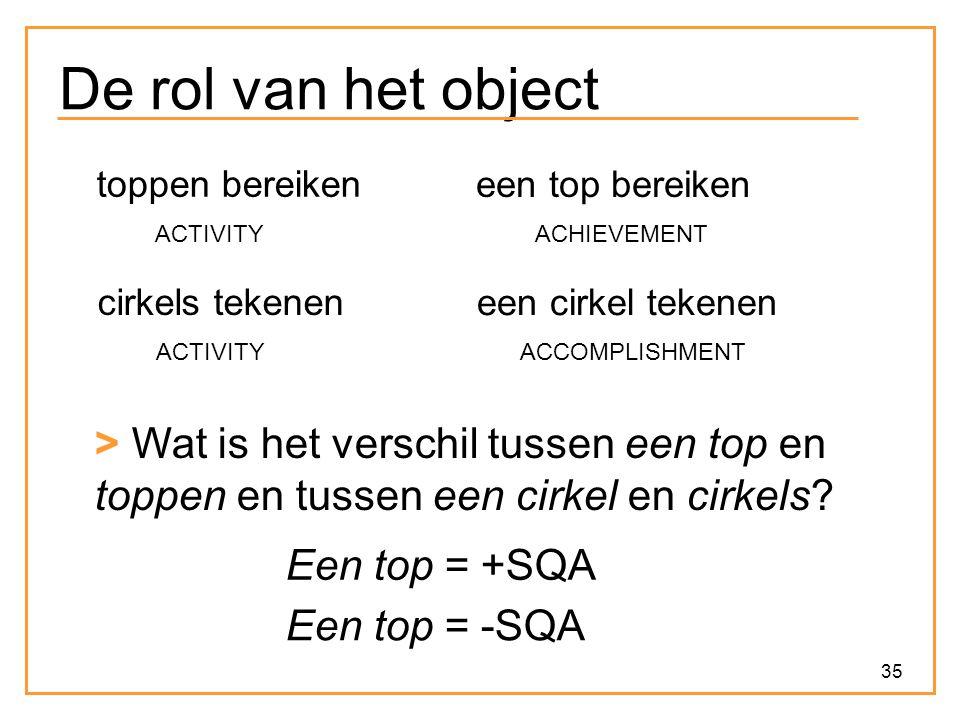 35 De rol van het object een top bereiken ACHIEVEMENT toppen bereiken ACTIVITY een cirkel tekenen ACCOMPLISHMENT cirkels tekenen ACTIVITY > Wat is het