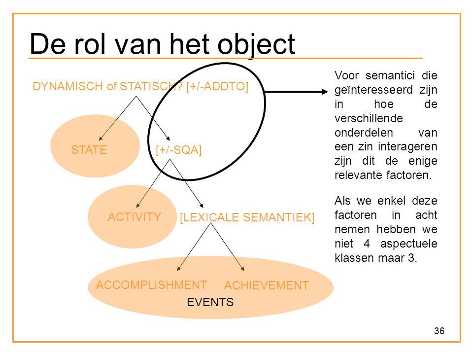 36 De rol van het object ACCOMPLISHMENT ACHIEVEMENT ACTIVITY [LEXICALE SEMANTIEK] [+/-SQA]STATE DYNAMISCH of STATISCH? [+/-ADDTO] Voor semantici die g