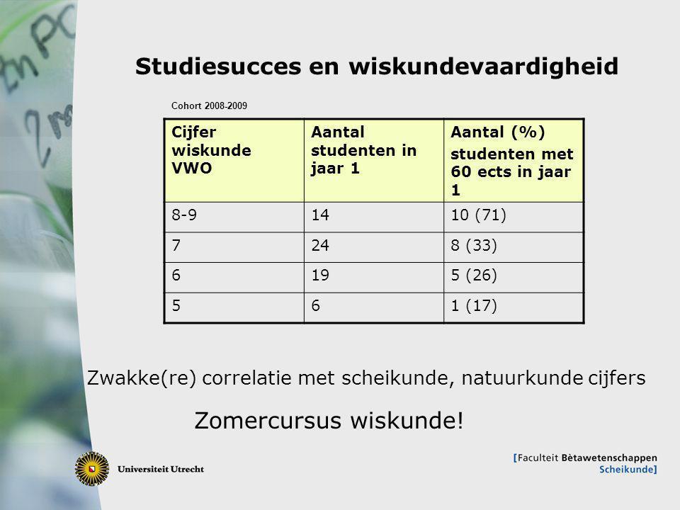 7 Studiesucces en wiskundevaardigheid Cijfer wiskunde VWO Aantal studenten in jaar 1 Aantal (%) studenten met 60 ects in jaar 1 8-91410 (71) 7248 (33) 6195 (26) 561 (17) Cohort 2008-2009 Zwakke(re) correlatie met scheikunde, natuurkunde cijfers Zomercursus wiskunde!