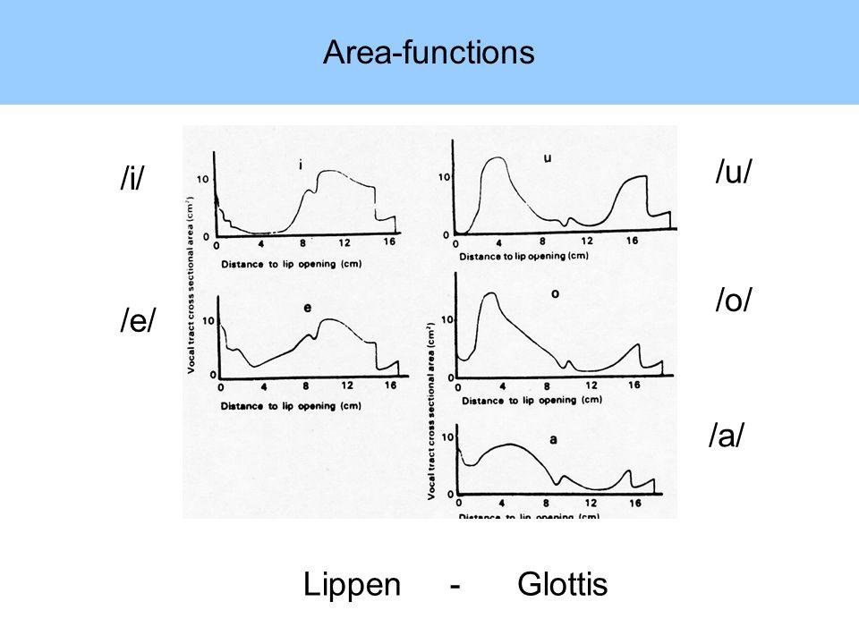 Area-functions /i/ /e/ /u/ /o/ /a/ Lippen - Glottis