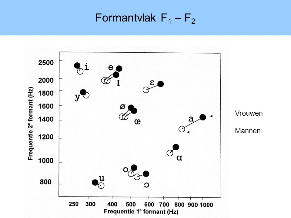 Formantvlak F 1 – F 2 Vrouwen Mannen