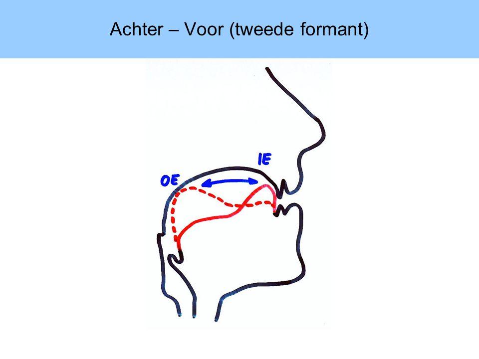 Achter – Voor (tweede formant)