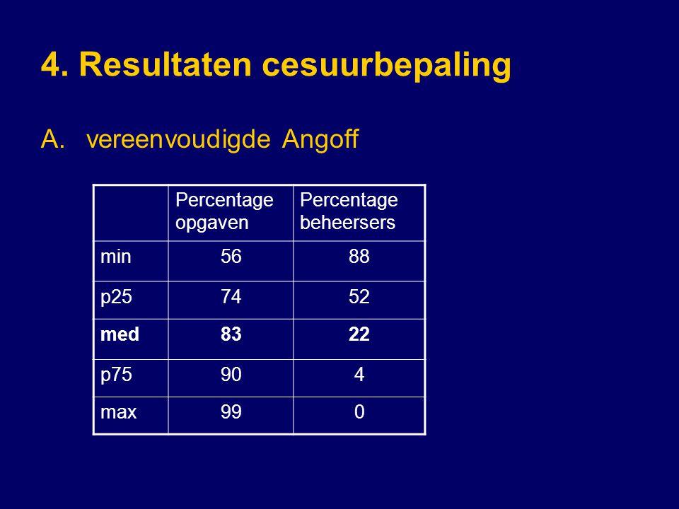 4. Resultaten cesuurbepaling A.vereenvoudigde Angoff Percentage opgaven Percentage beheersers min5688 p257452 med8322 p75904 max990