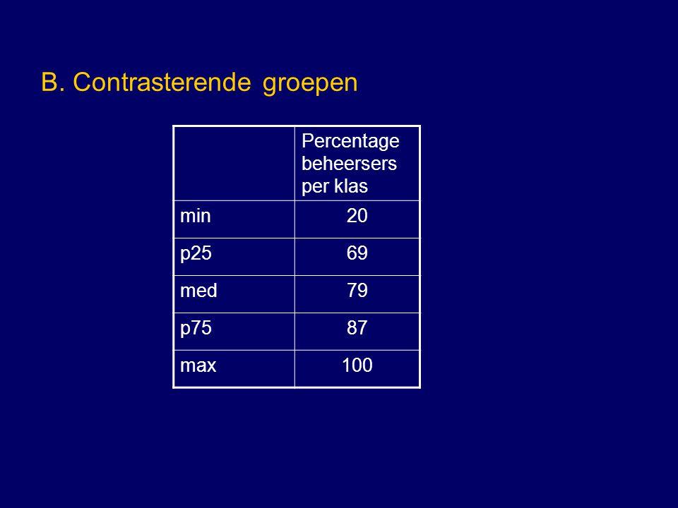 B. Contrasterende groepen Percentage beheersers per klas min20 p2569 med79 p7587 max100