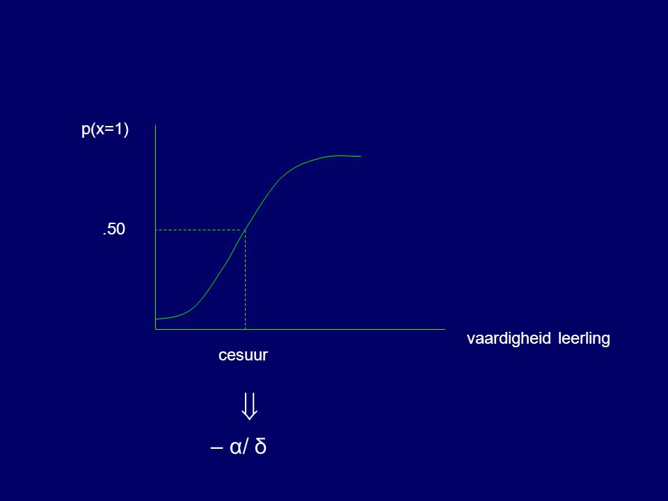  – α/ δ vaardigheid leerling p(x=1).50 cesuur