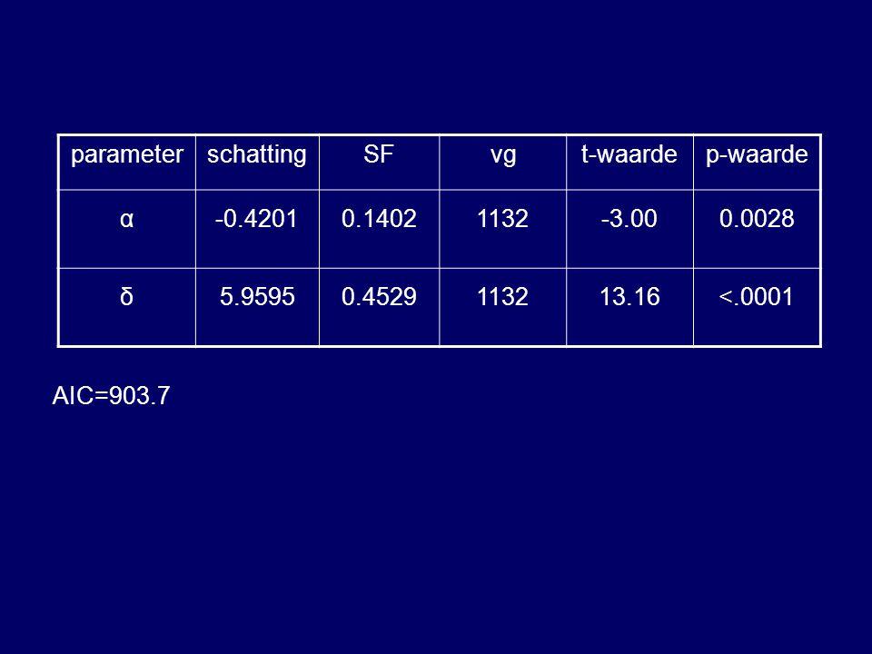 AIC=903.7 parameterschattingSFvgt-waardep-waarde α-0.42010.14021132-3.000.0028 δ5.95950.4529113213.16<.0001