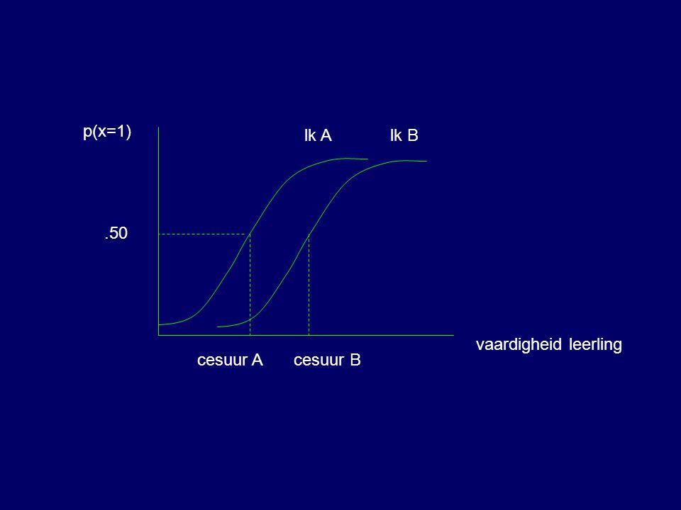 vaardigheid leerling p(x=1).50 cesuur A lk Alk B cesuur B