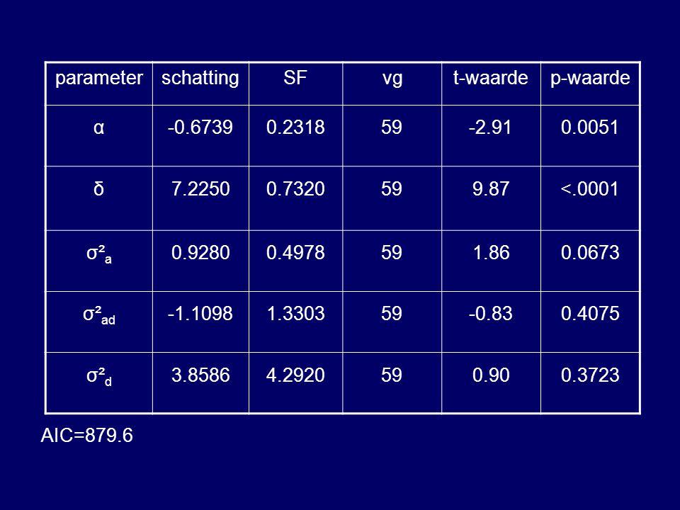 AIC=879.6 parameterschattingSFvgt-waardep-waarde α-0.67390.231859-2.910.0051 δ7.22500.7320599.87<.0001 σ²aσ²a 0.92800.4978591.860.0673 σ² ad -1.10981.330359-0.830.4075 σ²dσ²d 3.85864.2920590.900.3723