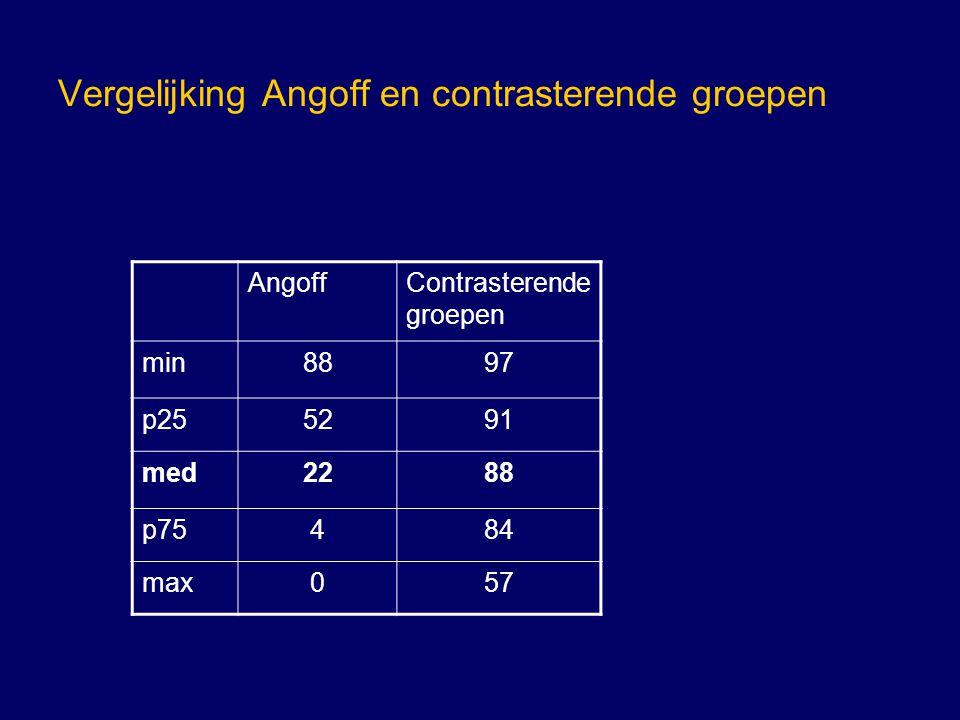 Vergelijking Angoff en contrasterende groepen AngoffContrasterende groepen min8897 p255291 med2288 p75484 max057