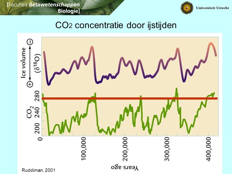 Ruddiman, 2001 CO 2 concentratie door ijstijden
