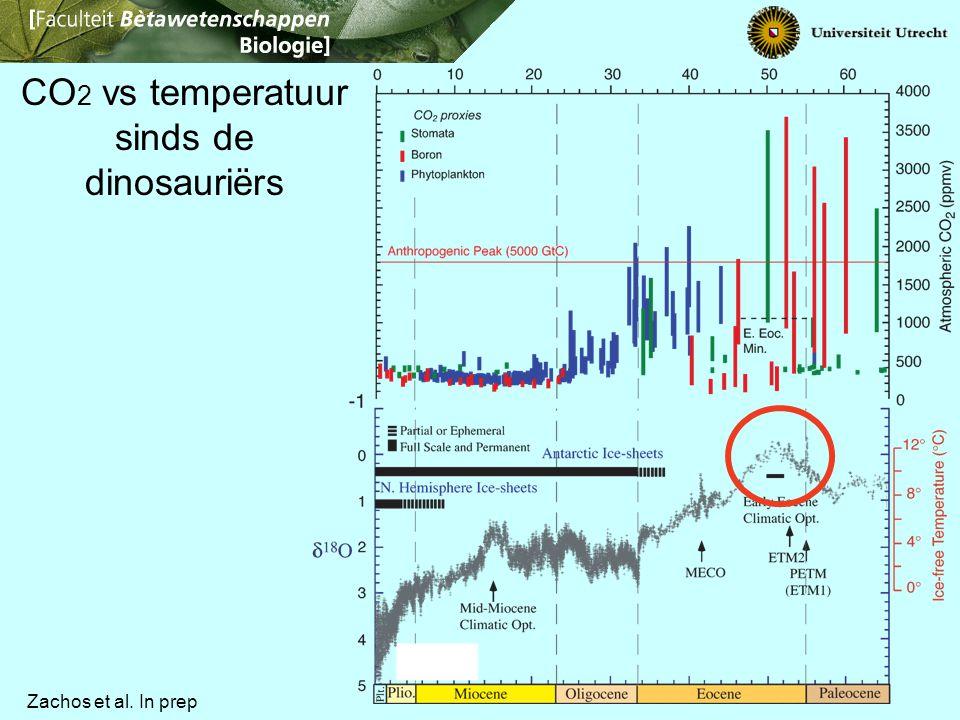 CO 2 vs temperatuur sinds de dinosauriërs Zachos et al. In prep