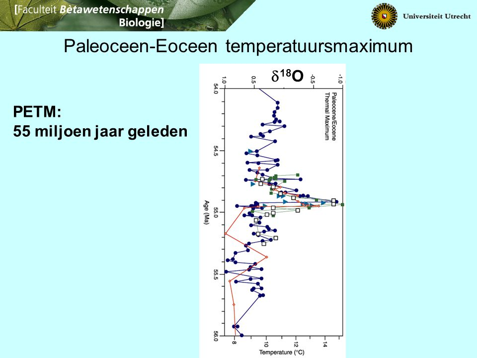 C12! Paleoceen-Eoceen temperatuursmaximum PETM: 55 miljoen jaar geleden  18 O