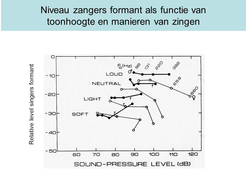 Niveau zangers formant als functie van toonhoogte en manieren van zingen Relative level singers formant