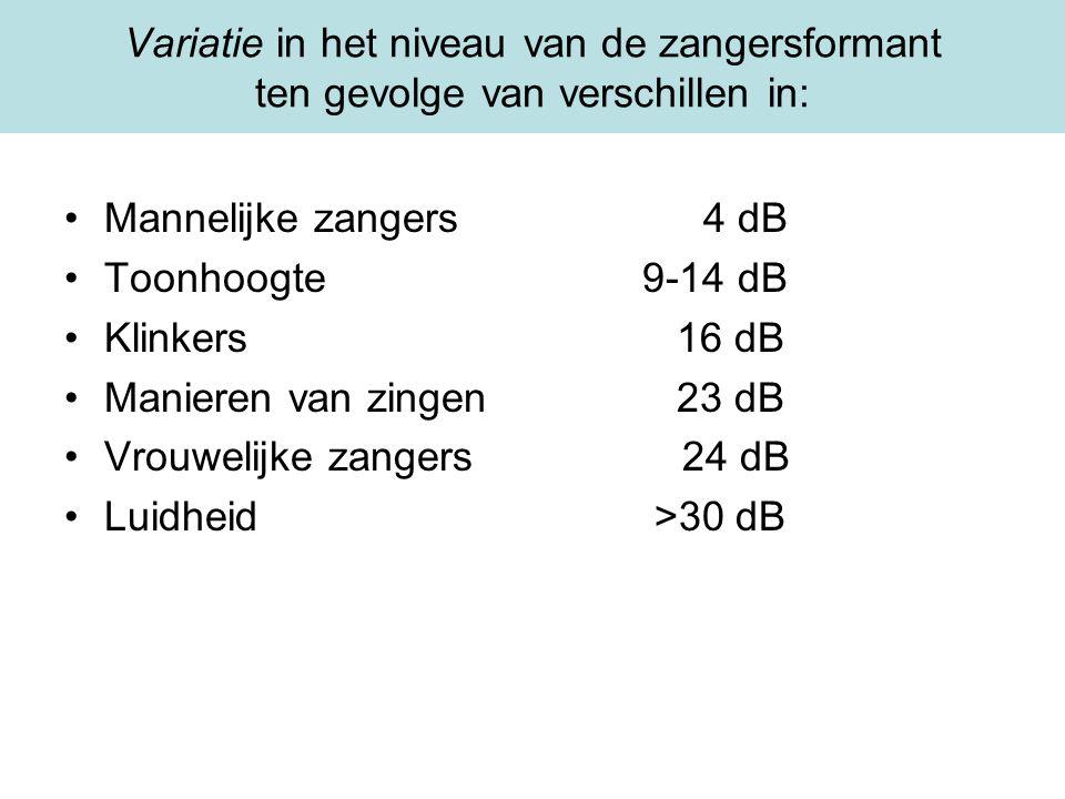 Variatie in het niveau van de zangersformant ten gevolge van verschillen in: Mannelijke zangers4 dB Toonhoogte 9-14 dB Klinkers 16 dB Manieren van zin
