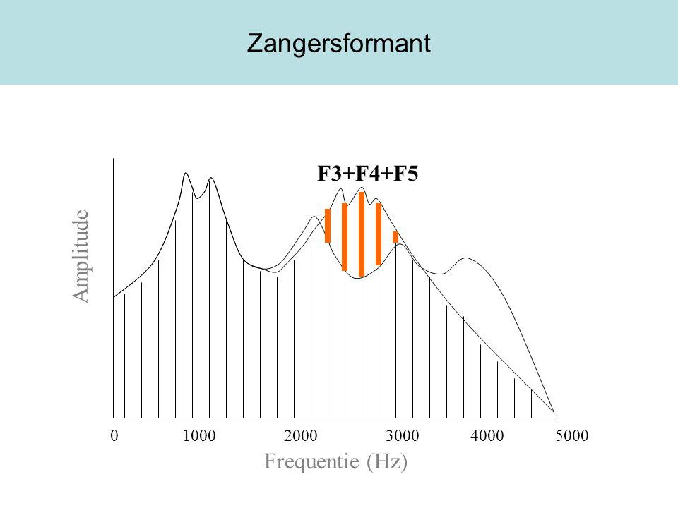 Zangersformant Frequentie (Hz) Amplitude 0 1000 2000 3000 4000 5000 F3+F4+F5