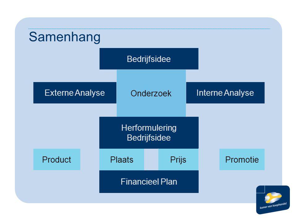 Samenhang Bedrijfsidee Onderzoek Externe AnalyseInterne Analyse Herformulering Bedrijfsidee ProductPlaatsPrijsPromotie Financieel Plan