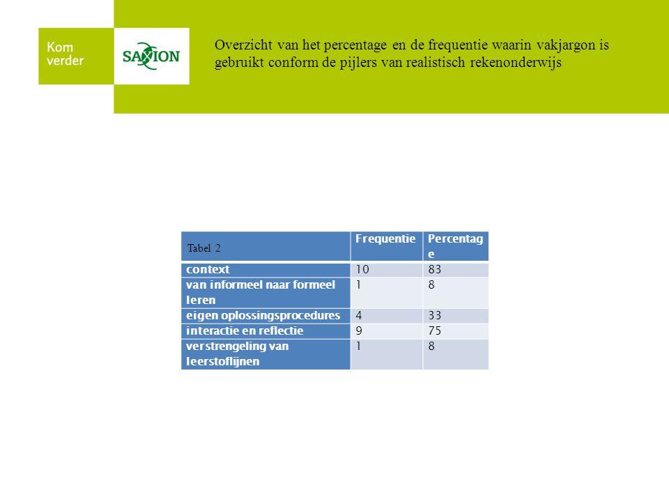 Overzicht van het percentage en de frequentie waarin vakjargon is gebruikt conform de pijlers van realistisch rekenonderwijs Frequentie Percentag e co