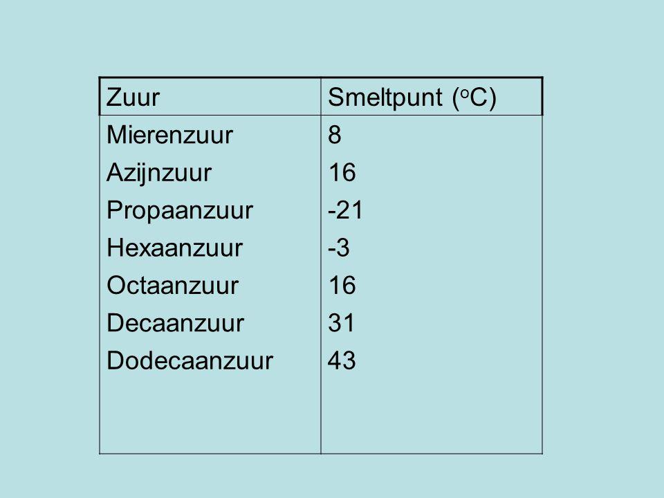 ZuurSmeltpunt ( o C) Mierenzuur8 Azijnzuur16 Propaanzuur-21 Hexaanzuur-3 Octaanzuur16 Decaanzuur31 Dodecaanzuur43