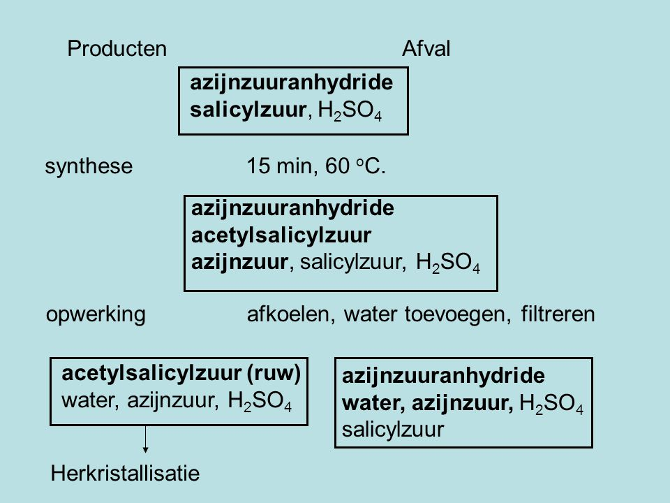 ProductenAfval azijnzuuranhydride salicylzuur, H 2 SO 4 synthese15 min, 60 o C.
