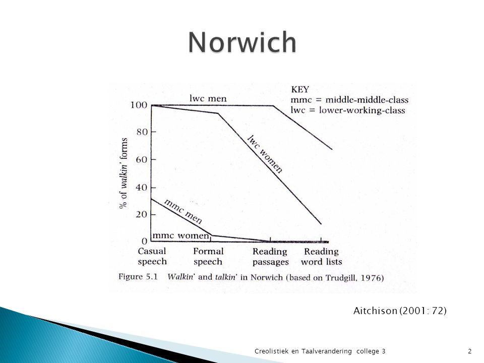 Resultaten:  Voor alle sociale klassen: hoe formeler het taalgebruik hoe meer [ŋ].