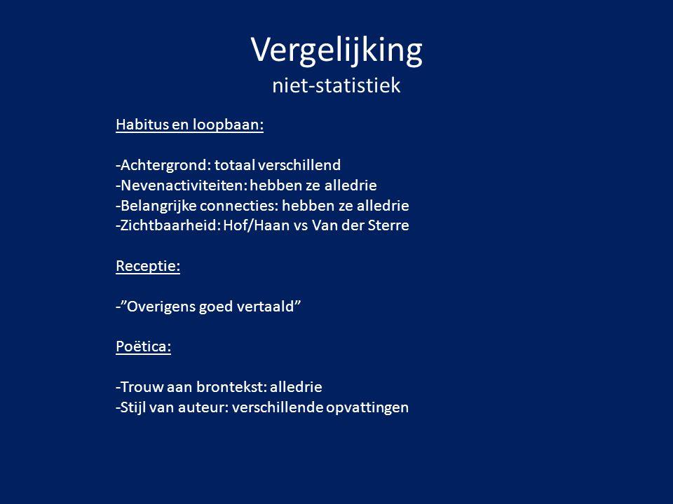 Vergelijking niet-statistiek Habitus en loopbaan: -Achtergrond: totaal verschillend -Nevenactiviteiten: hebben ze alledrie -Belangrijke connecties: he