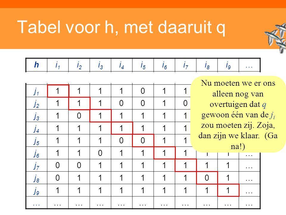 Inleiding Adaptieve Systemen, Opleiding CKI, Utrecht. Auteur: Gerard Vreeswijk Tabel voor h, met daaruit q hi1i1 i2i2 i3i3 i4i4 i5i5 i6i6 i7i7 i8i8 i9