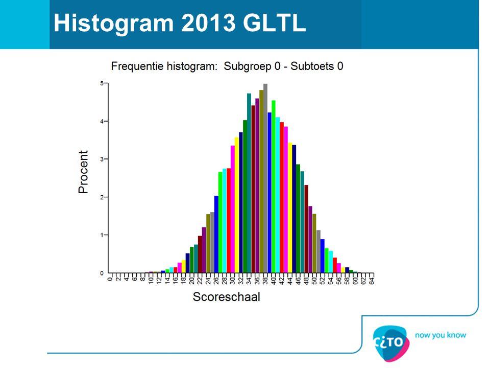 Histogram 2013 GLTL